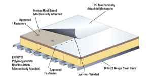 TPO Roofs Are A Great Flat Roof Option.