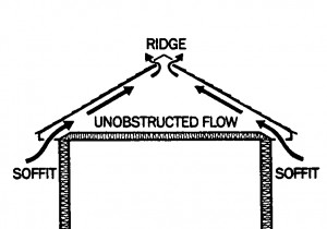 Roofing eaves are a vital part of the roof system.